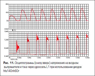 Осциллограммы (снизу вверх) напряжения на входном выпрямителе и тока через дроссель L1 при использовании диодов hfa140nh60r