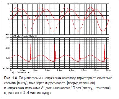 Осциллограммы напряжения на катоде тиристора относительно «земли» (внизу), тока через индуктивность (вверху, сплошная) и напряжения источника V1, уменьшенного в 10 раз (вверху, штриховая) в диапазоне 0...4 миллисекунды