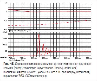 Осциллограммы напряжения на катоде тиристора относительно «земли» (внизу), тока через индуктивность (вверху, сплошная) и напряжения источника V1, уменьшенного в 10 раз (вверху, штриховая) в диапазоне 760...900 микросекунд