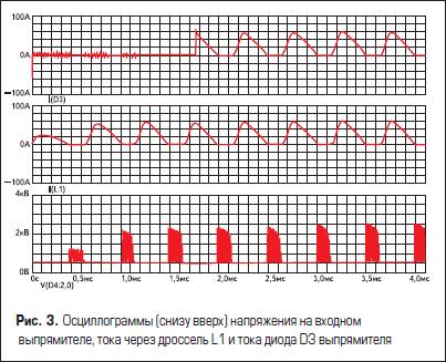 Осциллограммы (снизу вверх) напряжения на входном выпрямителе, тока через дроссель L1 и тока диода D3 выпрямителя