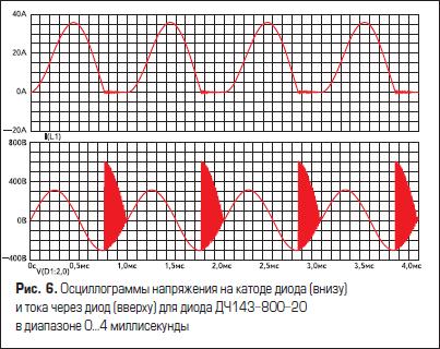 Осциллограммы напряжения на катоде диода (внизу) и тока через диод (вверху) для диода ДЧ143-800-20 в диапазоне 0...4 миллисекунды
