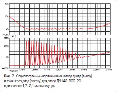 Осциллограммы напряжения на катоде диода (внизу) и тока через диод (вверху) для диода ДЧ143-800-20 в диапазоне 1,7...2,1 миллисекунды