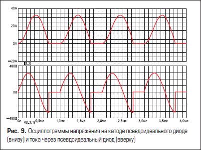 Осциллограммы напряжения на катоде псевдоидеального диода (внизу) и тока через псевдоидеальный диод (вверху)