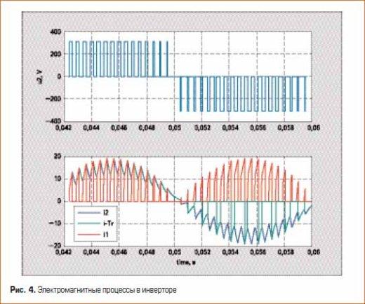 Электромагнитные процессы в инверторе