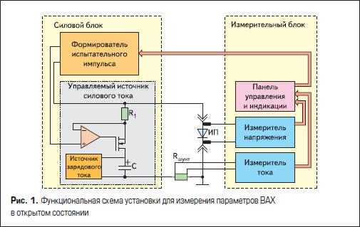 Функциональная схема установки для измерения параметров ВАХ в открытом состоянии