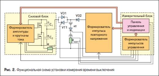 Функциональная схема установки измерения времени выключения