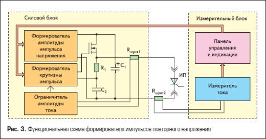 Функциональная схема формирователя импульсов повторного напряжения