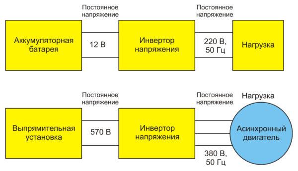 Укрупненная структурная схема инвертора
