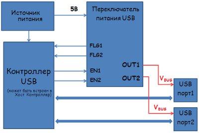Переключатели напряжения питания USB от EXAR