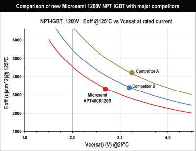 Суперэффективные NPT IGBT транзисторы нового поколения по технологии Power MOS8