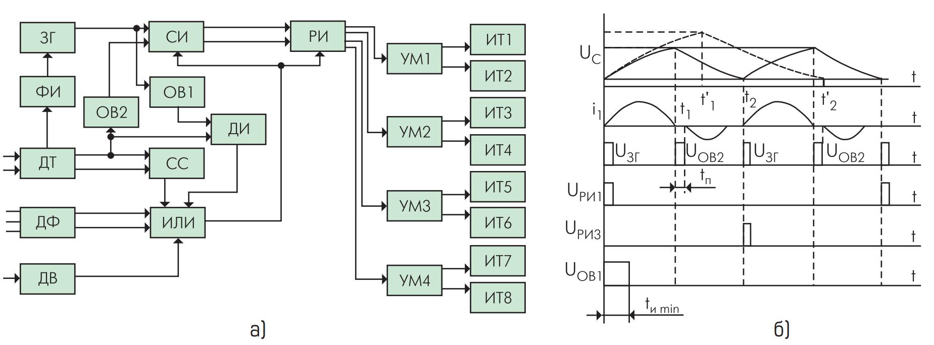Структурная схема системы управления и временные диаграммы