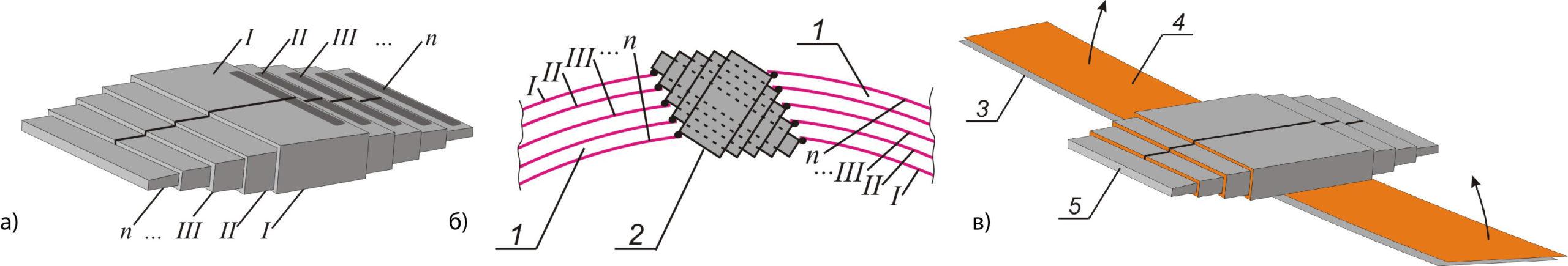 Схематическое изображение инвертора слоев многослойной ферромагнитной ленты, встраиваемого в стержень-обмотку MTS в процессе его намотки (числа I, II, III, …, n указывают на номер слоя ленты