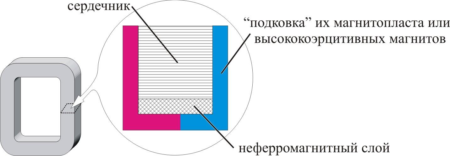 Для перпендикулярного равномерного подмагничивания постоянным перпендикулярным полем сечение сердечника, хотя бы на его участках, не закрытых обмотками, охвачено замыкаемой этим сечением магнитной системой, содержащей магнитопласт или тонкие слои высококоэрцитивного постоянного магнита