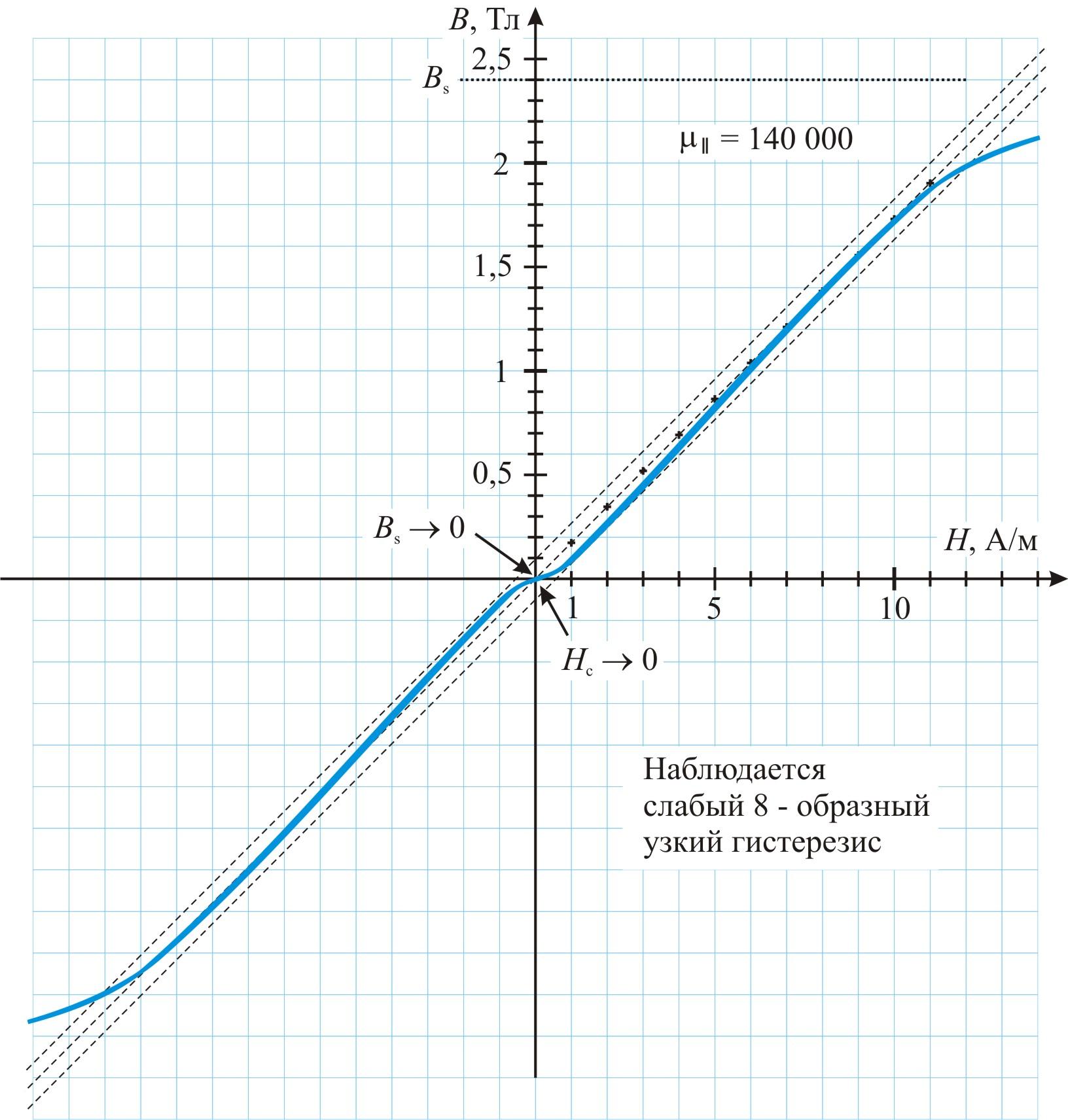 Кривая намагничивания B(H) стержня-обмотки в направлении рабочего магнитного потока благодаря слабому перпендикулярному подмагничиванию имеет едва заметный гистерезис. Лучшие новые ферромагнитные материалы могут не иметь заметного загиба на начальном участке кривой B(H)