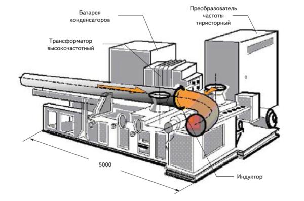 Силовое энергетическое оборудование инверторно-индукционного комплекса для нагрева ТВЧ бесшовных труб большого диаметра