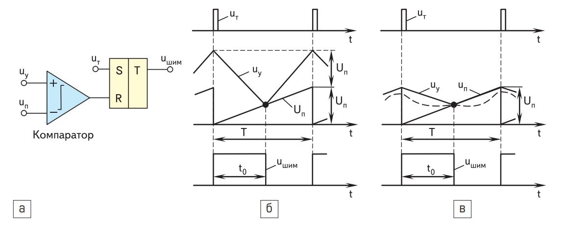 Схема ШИМ, временные диаграммы для ШИМ, входящего в состав системы управления импульсным преобразователем, uшим — импульс на выходе ШИМ