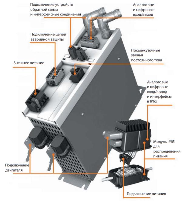 Решения компании Weidmüller для систем управления двигателями