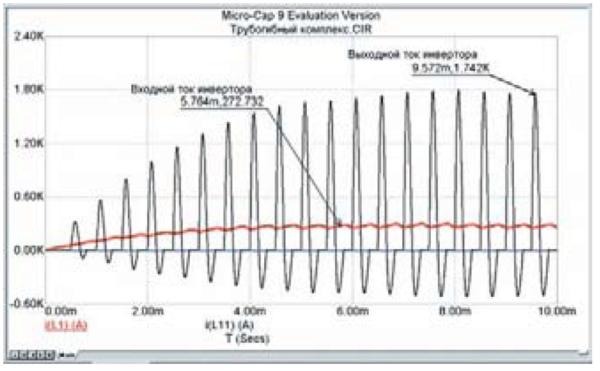 Временные диаграммы переходного процесса для входного и выходного токов автономного инвертора