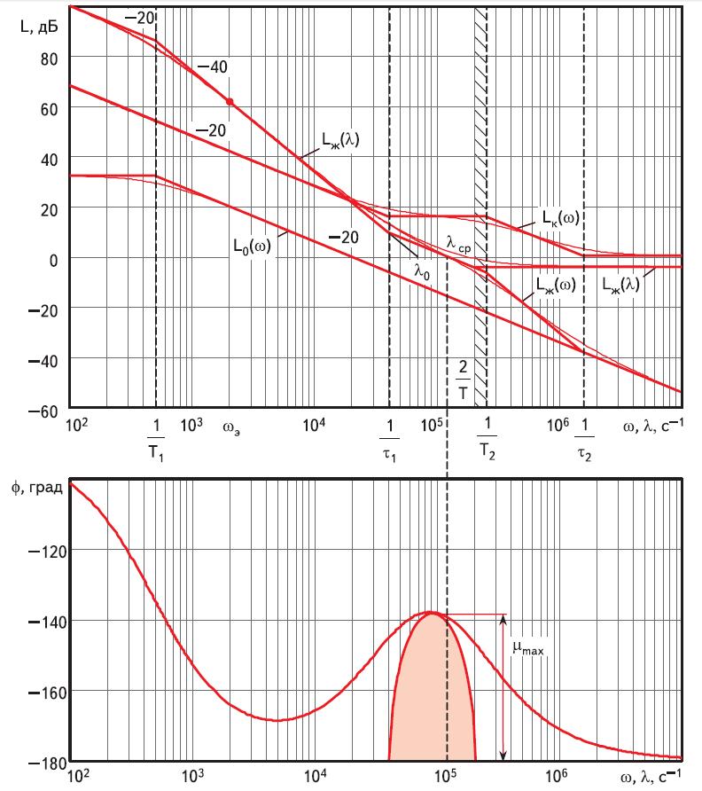 Построения частотных характеристик разомкнутого токового контура