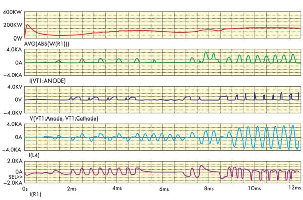 Осциллограммы токов и напряжений на элементах схемы рис. 9 полученные при моделировании с максимально допустимым шагом 0,2 мс