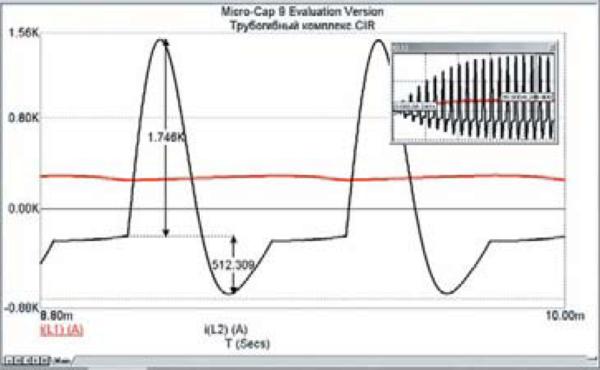 Временные диаграммы входного и выходного токов тиристорного инвертора (справа вверху — переходный процесс)