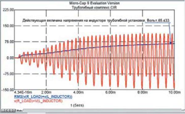 Расчет переходных процессов кривой напряжения нагрузки индукционной установки