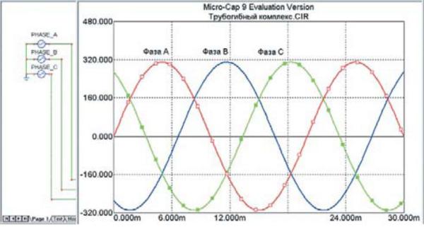Временные диаграммы напряжения 3-фазной сети переменного тока промышленной частоты 50 Гц