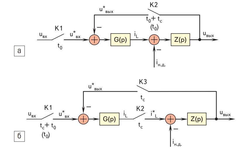 Нелинейные импульсные модели для режима прерывистого тока понижающего преобразователя