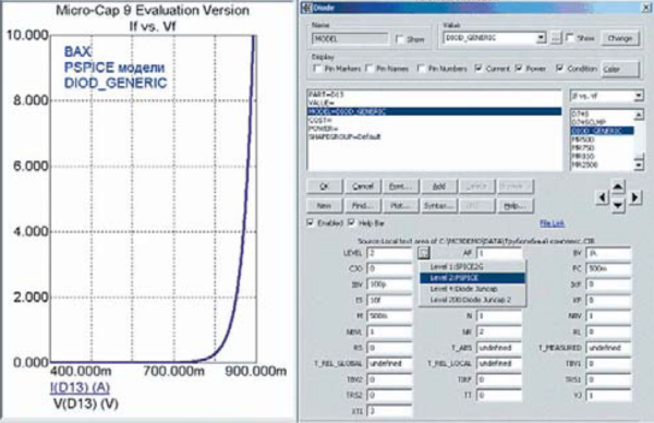 Параметры полупроводникового диода и его ВАХ