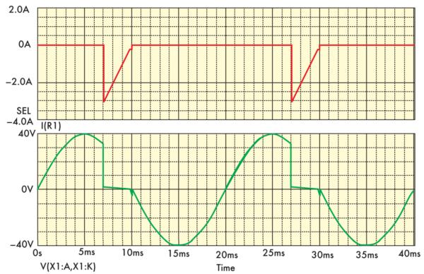 Осциллограммы токов и напряжений на элементах схемы в штатном режиме