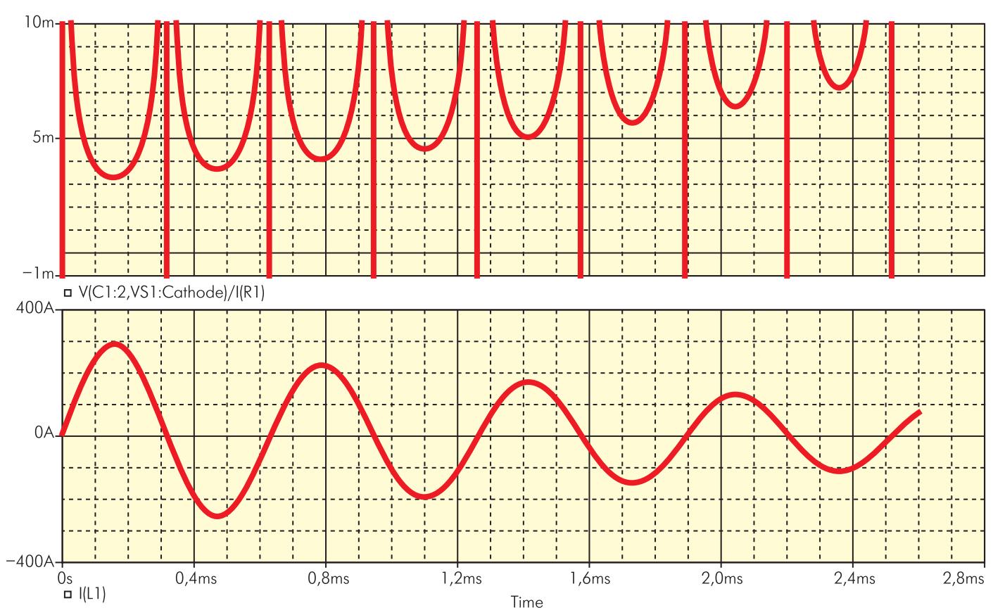 Осциллограммы сопротивлений тиристоров и тока через индуктор, полученные на модели