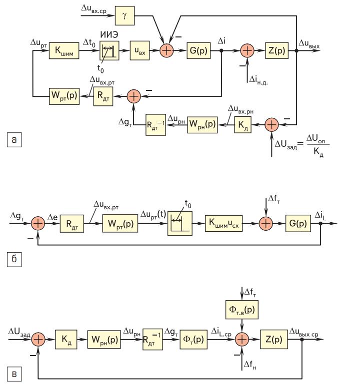 Структурная схема понижающего импульсного преобразователя с замкнутой системой управления