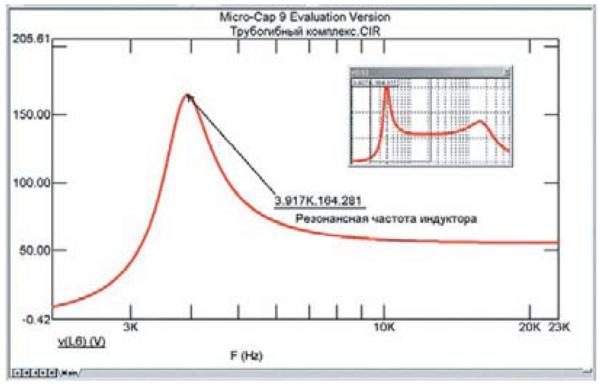 Резонансная частота контура нагрузки ТПЧ с индуктором 1 мкГн