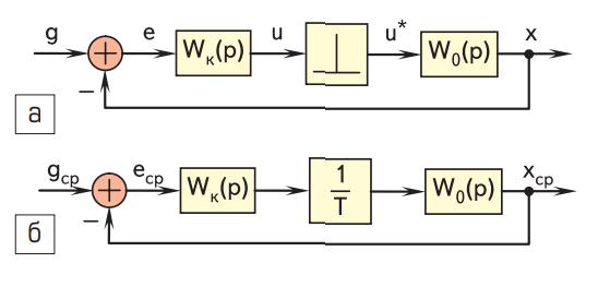 Линейные модели для синтеза токового контура
